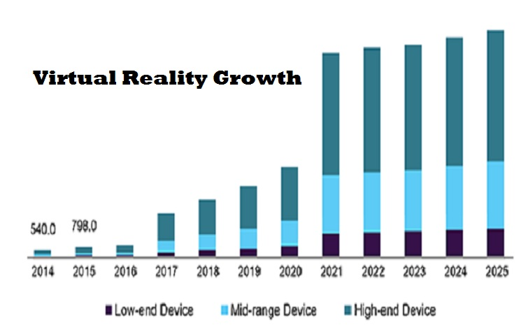 Virtual reality growth